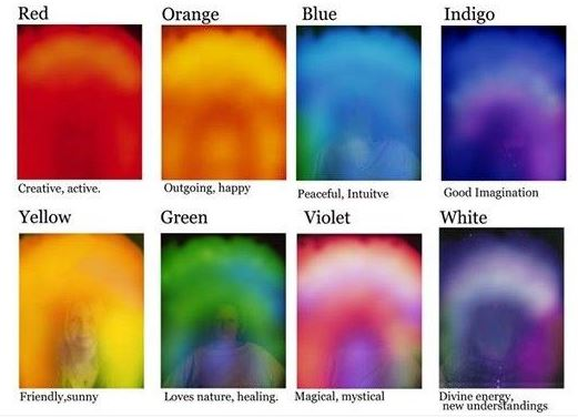 A chart with the meaning of aura colors